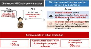 transcosmos launches a DM revenue maximization service